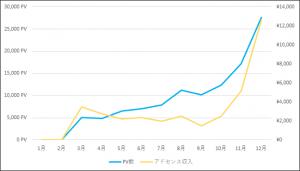 アドセンス10か月グラフ